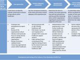 Different Types Of Hospital Beds Ppt Development and Testing Of the Culture Of Care Barometer Cocb In