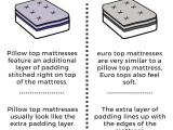 Euro top Vs Pillow top Eurotop Queen Mattress Serta Euro top Mattress Columbia