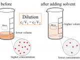Expansion Tank Sizing Rule Of Thumb Dilution Equation Wikipedia