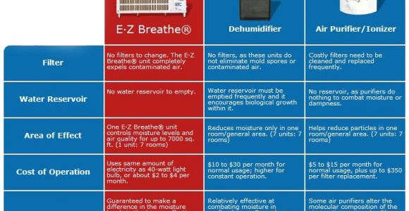 Ez Breathe Ventilation System Cost Ez Breathe whole Home Ventilation System Ez Breathe