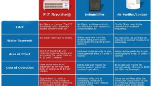 Ez Breathe Ventilation System Vs Dehumidifier Ez Breathe whole Home Ventilation System Ez Breathe