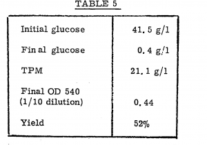 Figure Table Side by Side Latex Ep0032293a2 Xanthan Gum and Method Of Producing It by