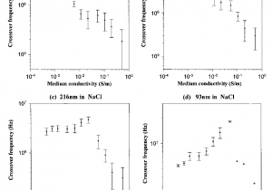 Figure Table Side by Side Latex Figure 7 From Dielectrophoresis Of Submicrometer Latex Spheres 1
