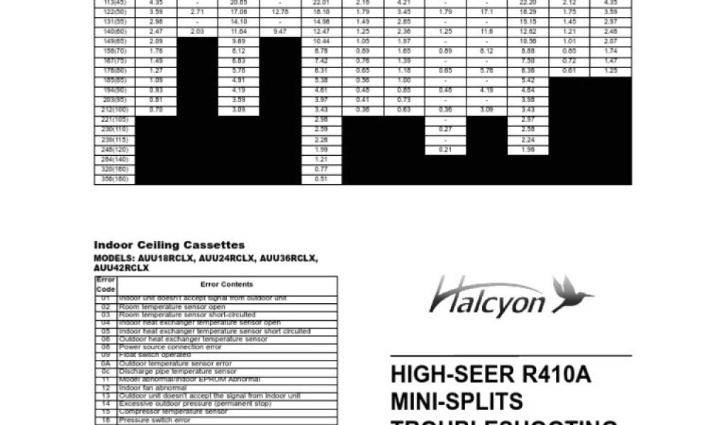 Fujitsu Halcyon Error Codes 2011 Troubleshooting Guide 10