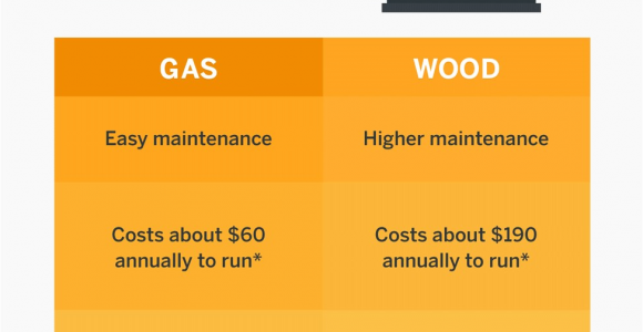 How Much Will An Electric Fireplace Raise My Electric Bill which is More Energy Efficient Gas Vs Wood Burning Fireplaces Vs