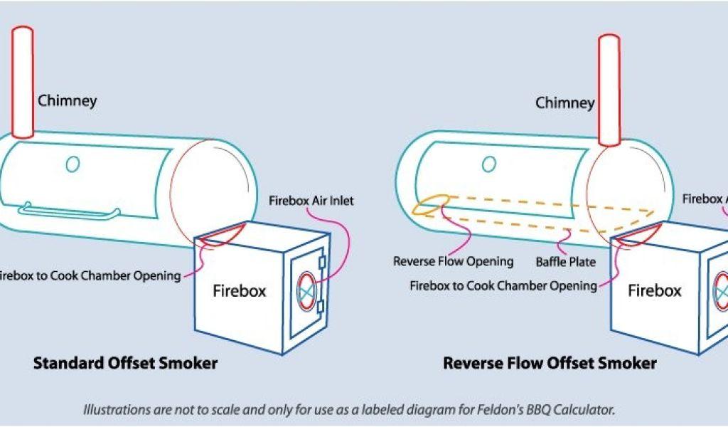 Reverse Flow Offset Smoker Plans Building A Reverse Flow