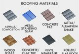 Roofing Contractors Savannah Ga Pin by Robert Doherty On Roofing Pinterest Roofing Materials