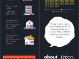 San Marcos Tx Local News San Antonio S May 2018 Market Stats Explained