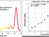 Spectrum Labs Quick Fix Plus Directions Chem 125 Experiment Ii