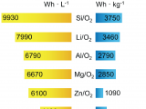Types Of Batteries Electrochemistry Batteries Free Full Text A Review Of Model Based Design tools