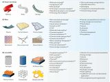 Types Of Batteries Electrochemistry Graphene for Batteries Supercapacitors and Other Energy Storage