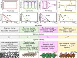 Types Of Batteries Electrochemistry Multidimensional Materials and Device Architectures for Future