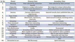 Types Of Batteries Primary and Secondary Difference Between Primary and Secondary Data In 16 Points