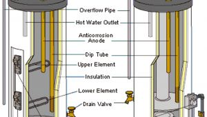 Whirlpool Energy Smart Electric Water Heater Troubleshooting Whirlpool Electric Water Heater Diagrams Wiring Diagram Libraries