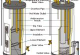 Whirlpool Energy Smart Water Heater Manual Whirlpool Electric Water Heater Diagrams Wiring Diagram Libraries