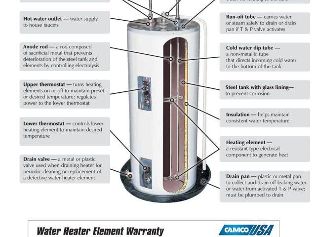 Whirlpool Energy Smart Water Heater Troubleshooting
